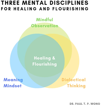 Three mental disciplines for healing and flourishing
