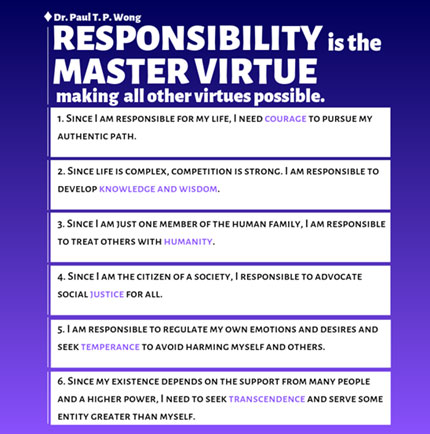 Figure 1. How responsibility is related to different virtue